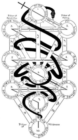 For Blog Path of the Serpent on the Tree of Life